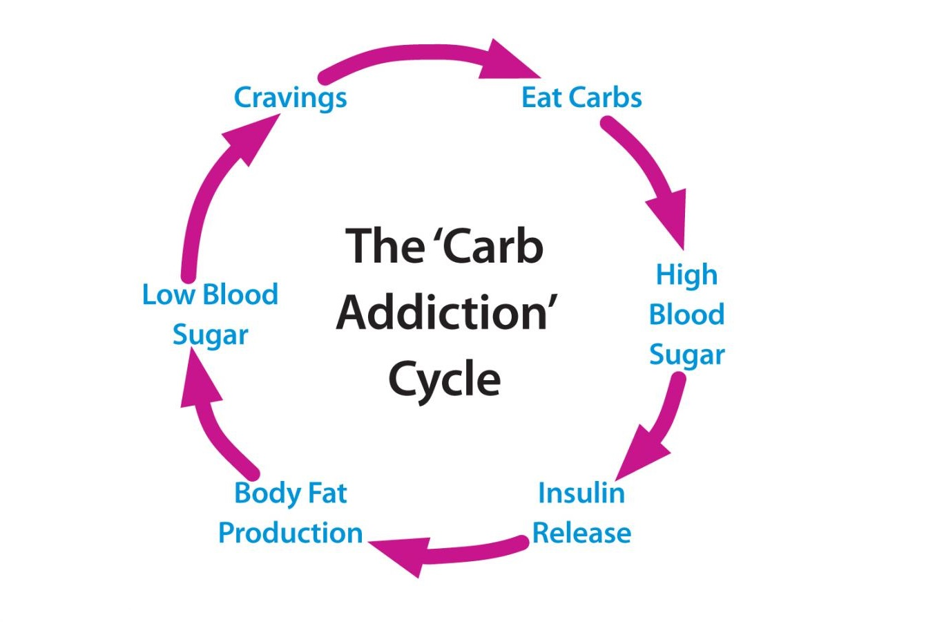 Best Way to Lose Weight in 2018 - Carb Cycle