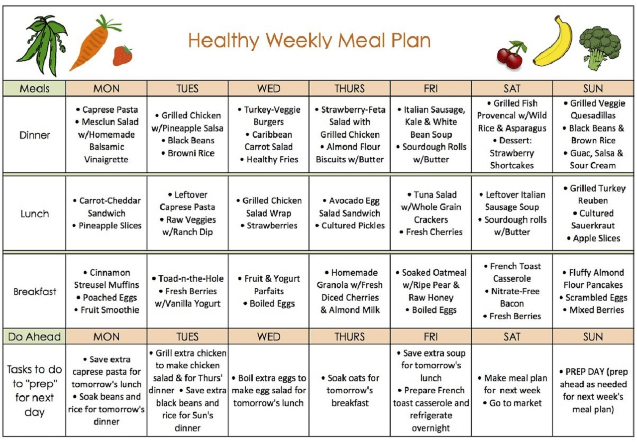 Healthy Quick Weight Loss Diet Plan