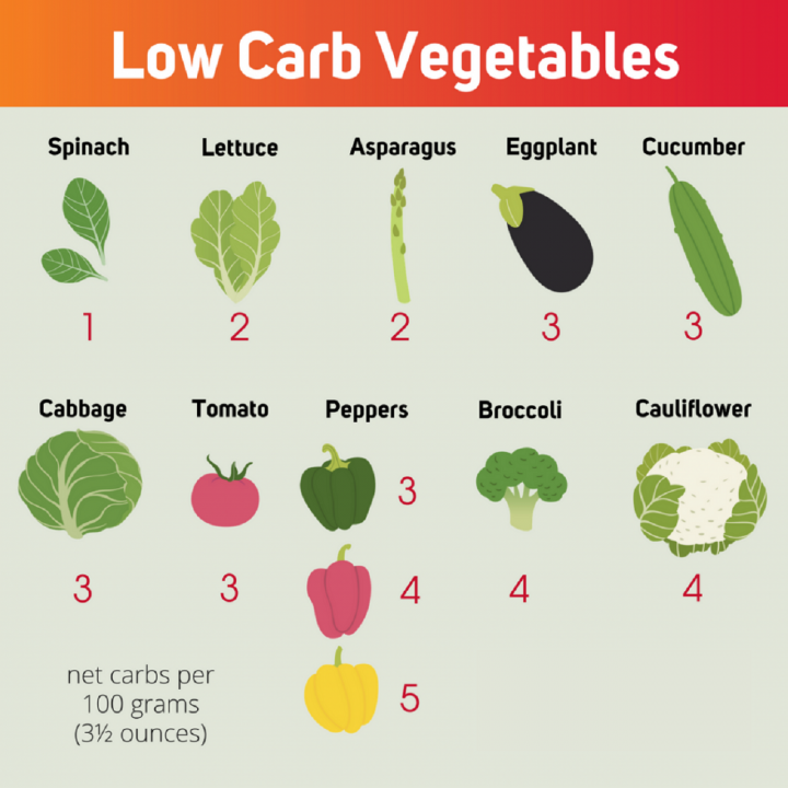 Quick Weight Loss - Low Carb Veggies
