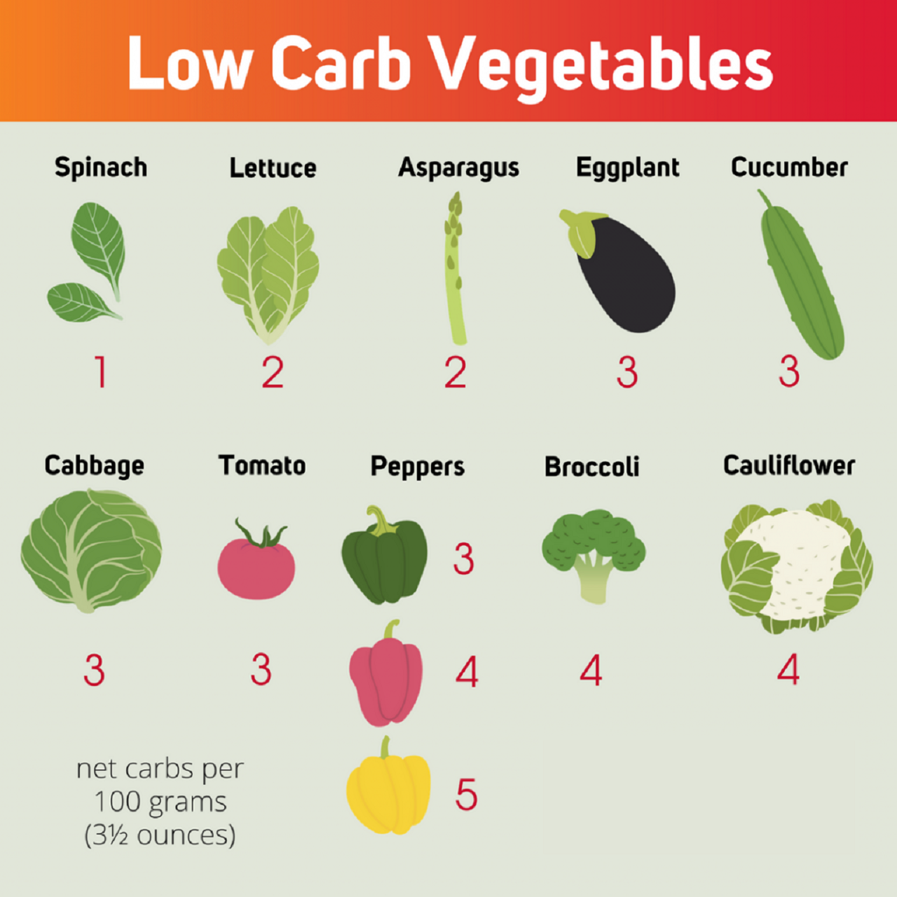 Quick Weight Loss – Low Carb Veggies