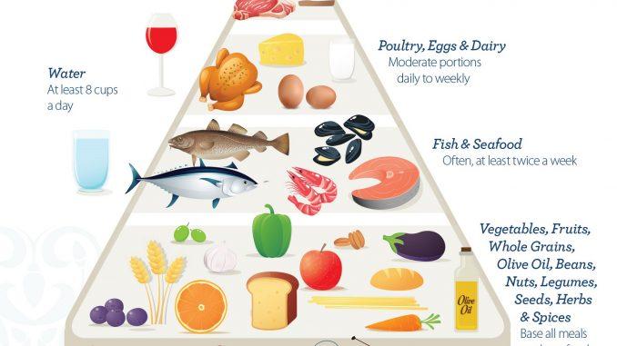 Weight Loss Meal Plan for Men - Mediterranean Diet